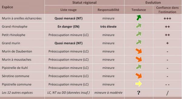 État de santé des populations de chauves-souris en Bretagne en 2016